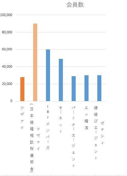 会員数比較グラフ