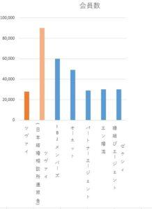 zwei-会員数比較グラフ
