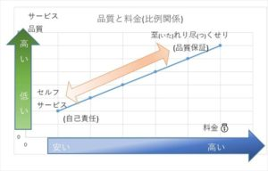 費用対品質のグラフ